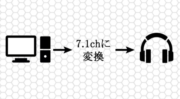 7.1サラウンド 変換